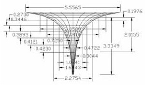 Funnel physics