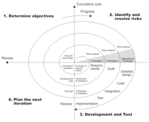 The spiral model of software development