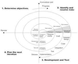The spiral model of software development