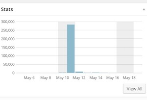 My blog stats