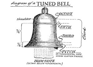 Diagram of a tuned bell by Eric Sloane