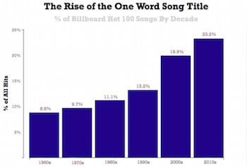 One-word song titles
